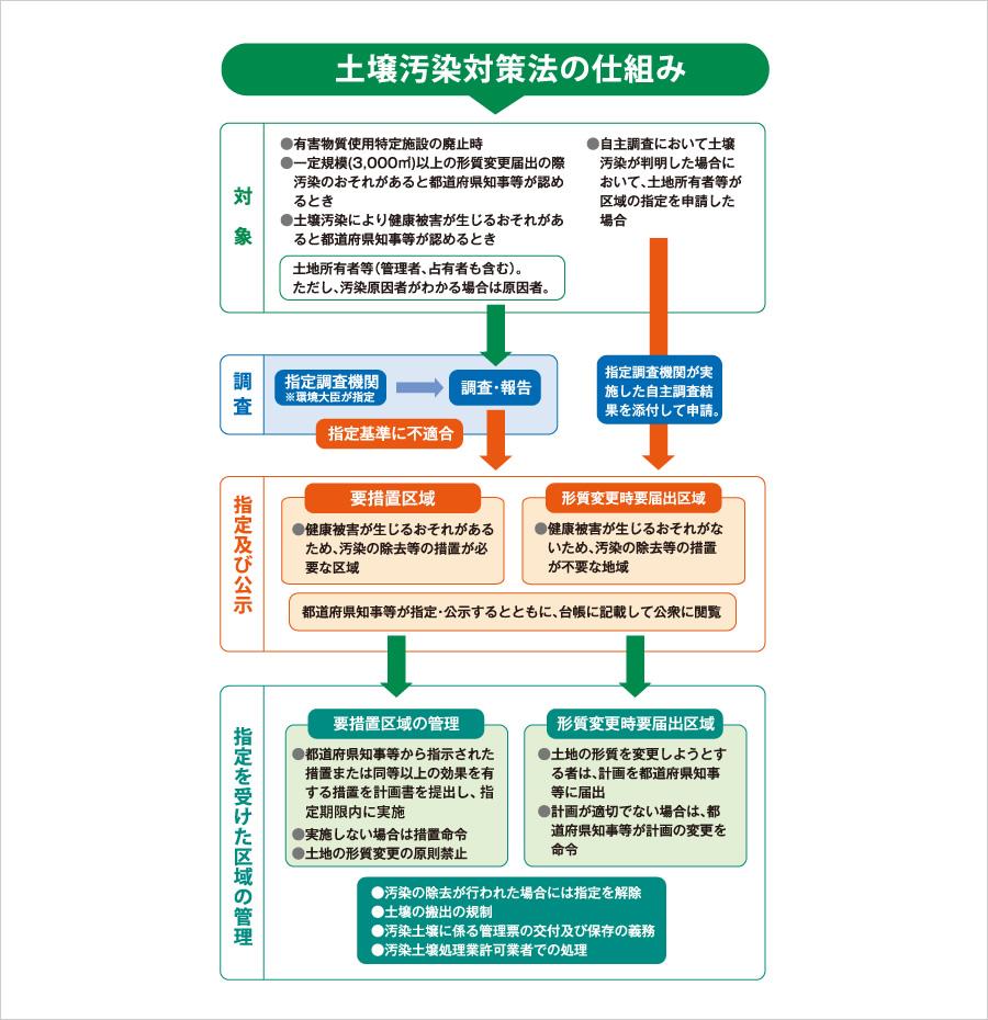 法 対策 土壌 汚染